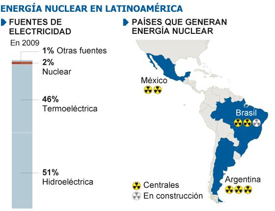 nuclear latam