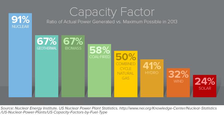 capacity nuclear